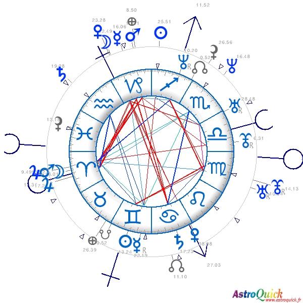 Synastry Horoscopes birth chart comparison Astrology