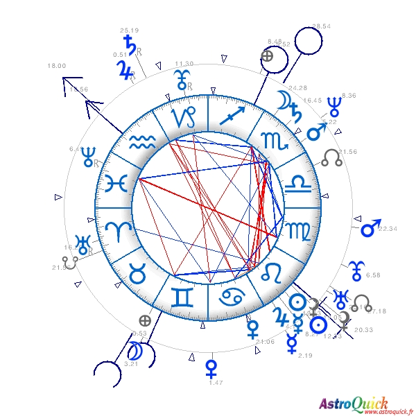 Birthday Chart Interpretation Solar Return Personalized Astrology