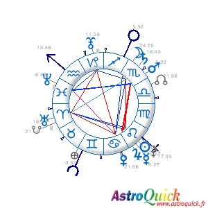 Birthday chart interpretation Solar Return Personalized